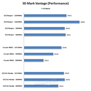 OCZ Reaper HPC DDR2 PC2-8500 4GB Edition Memory, OCZ 4
