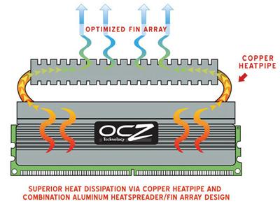 OCZ DDR2 PC2-8500 Reaper HPC Edition PC Memory Memory, OCZ 3