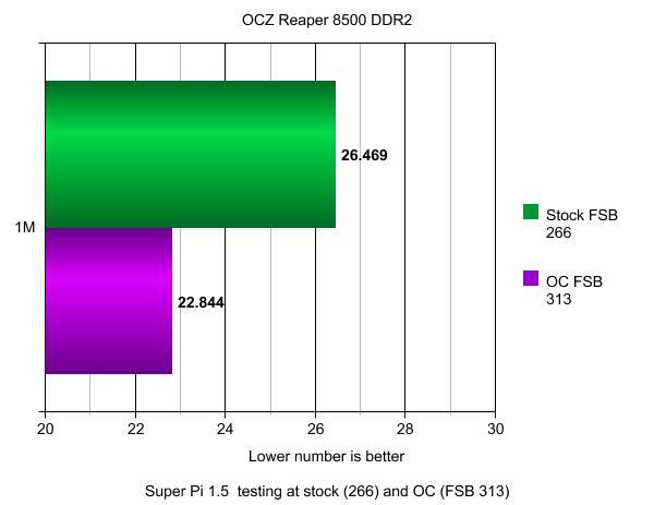 OCZ DDR2 PC2-8500 Reaper HPC Edition PC Memory Memory, OCZ 5