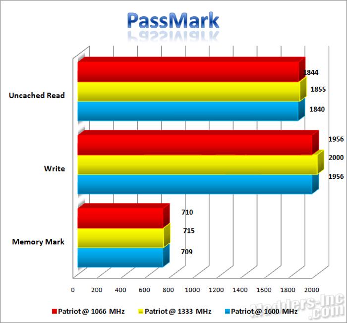 Patriot Extreme Performance Viper DDR3 6GB PC3-12800 DIMM Kit DDR3, Extreme Performance Viper, Patriot, PC3-12800 5