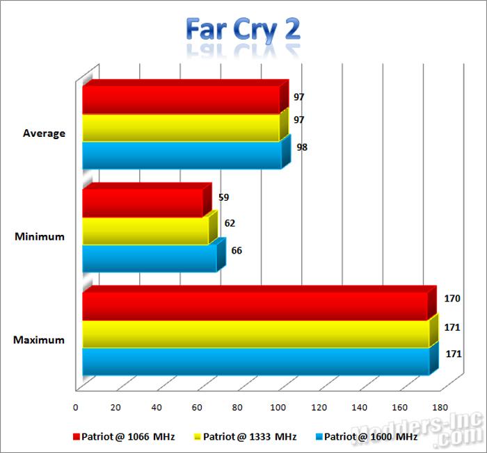 Patriot Extreme Performance Viper DDR3 6GB PC3-12800 DIMM Kit DDR3, Extreme Performance Viper, Patriot, PC3-12800 6