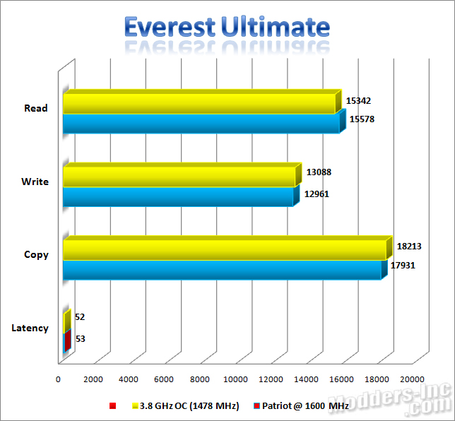 Patriot Extreme Performance Viper DDR3 6GB PC3-12800 DIMM Kit DDR3, Extreme Performance Viper, Patriot, PC3-12800 9
