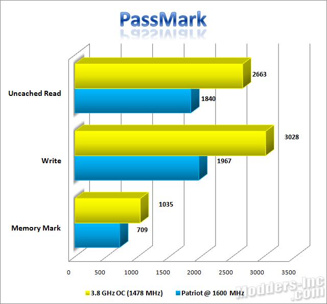 Patriot Extreme Performance Viper DDR3 6GB PC3-12800 DIMM Kit DDR3, Extreme Performance Viper, Patriot, PC3-12800 10
