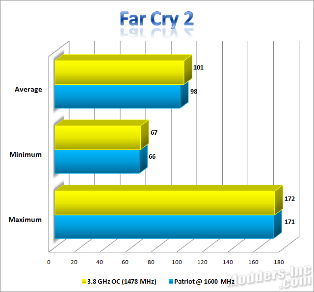 Patriot Extreme Performance Viper DDR3 6GB PC3-12800 DIMM Kit DDR3, Extreme Performance Viper, Patriot, PC3-12800 11