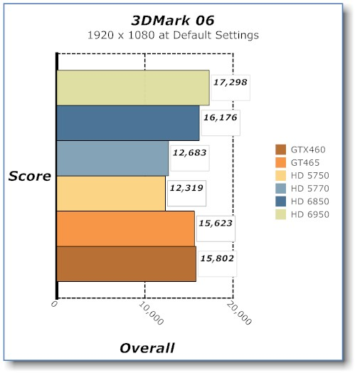 3D mark benchmark of the Sapphire HD 6950 Video Card
