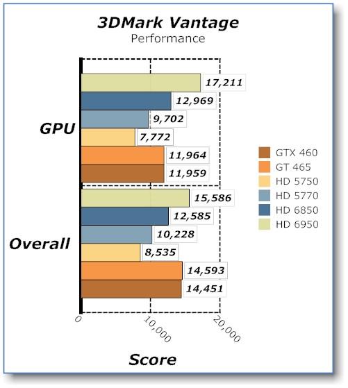 SAPPHIRE HD 6950 2GB Radeon Video Card HD 6950, Radeon, Sapphire, Video Card 3