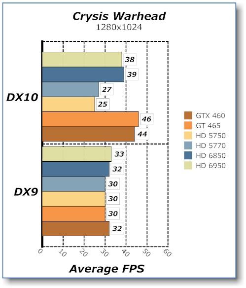SAPPHIRE HD 6950 2GB Radeon Video Card HD 6950, Radeon, Sapphire, Video Card 7
