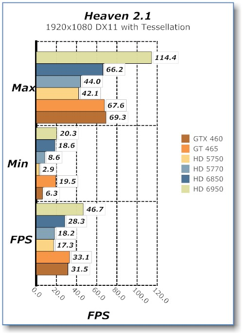Heaven Benchmark of the Sapphire HD 6950 Video Card