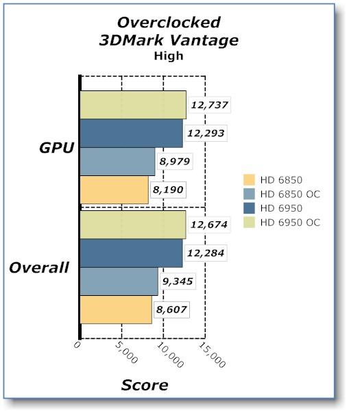 SAPPHIRE HD 6950 2GB Radeon Video Card HD 6950, Radeon, Sapphire, Video Card 8