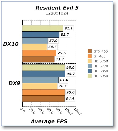 Resident Evil 5 Benchmark of the Sapphire HD 6950 Video Card