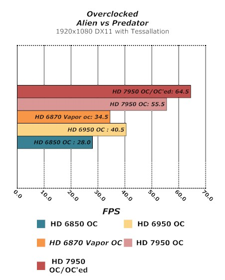 Sapphire HD 7950 OC Graphics Card Graphics Card, HD 7950 OC, Sapphire, Video Card 9