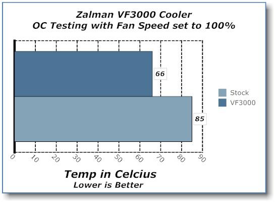 Zalman VF3000N NVIDIA GPU Cooler GPU Cooler, Zalman 6