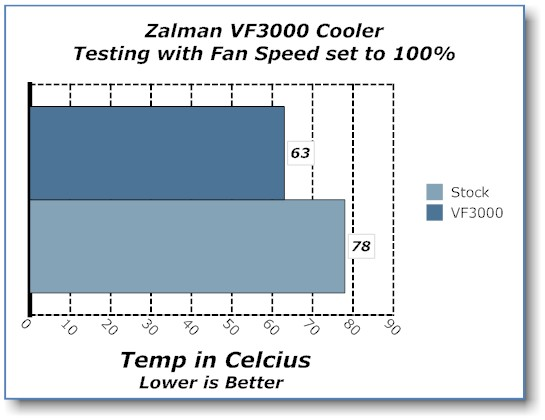 Zalman VF3000N NVIDIA GPU Cooler GPU Cooler, Zalman 5