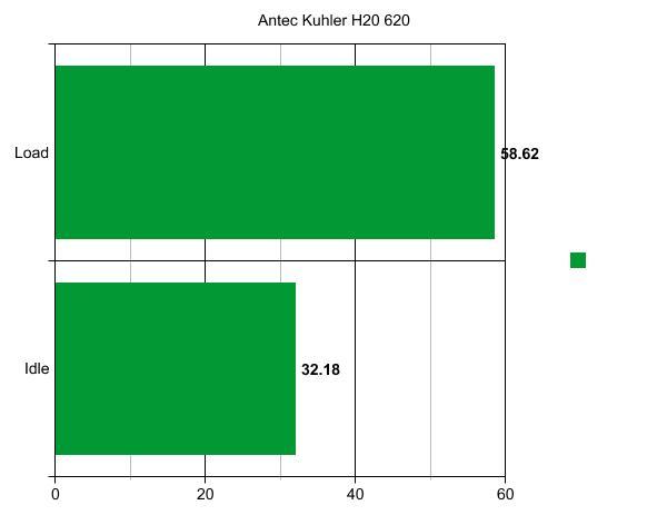 Antec Kuhler H20 620 CPU Water Cooler Antec, CPU, Kuhler H20 620, Water Cooler 3