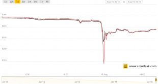 coindesk-bpi-chart-10