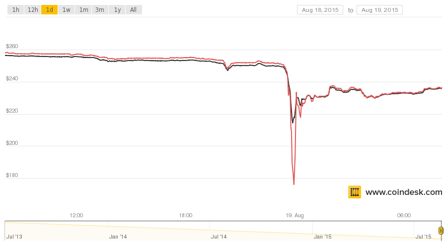 Photo of Bitcoin Price Falls 14 Percent Following Bitfinex 'Flash Crash'