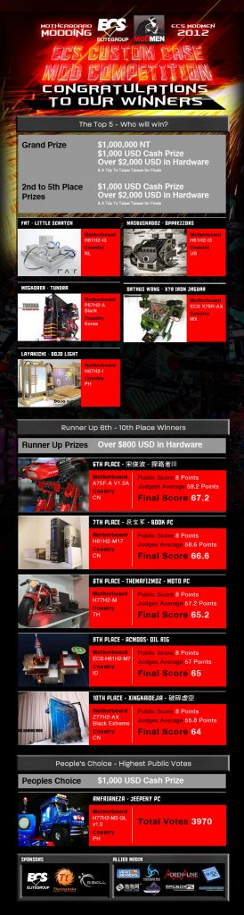 ECS_Case_Mod_Contest_Winner_2013