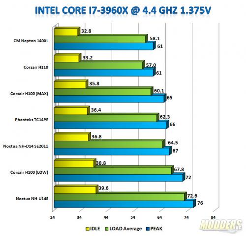i7-3960x 4.4GHz 1.375Vcore Benchmark