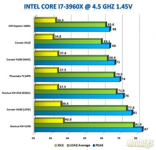 i7-3960x 4.5GHz 1.45Vcore Benchmark