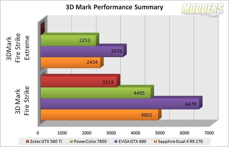 Sapp-Dual-3DMARK