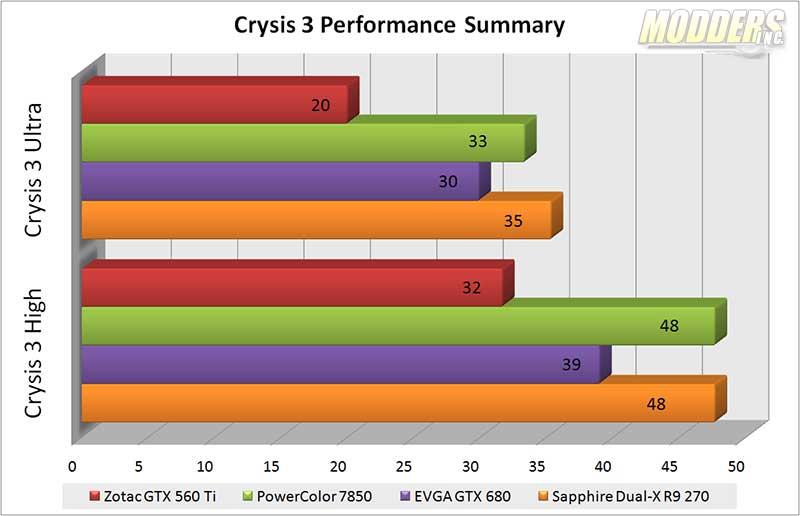 SAPPHIRE DUAL-X R9 270 Crysis 3 benchmark