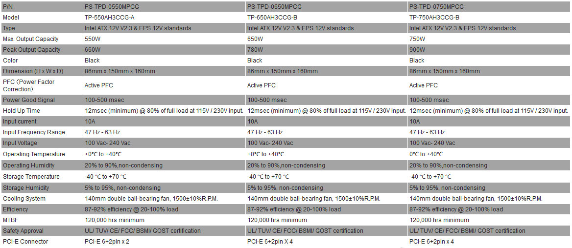 ToughPower Gold Specifications