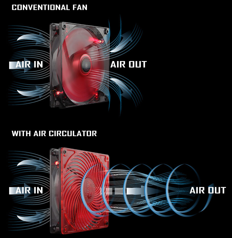 Aerocool Air Force: Silent case fans with FDB and Air Circulator Fans 2