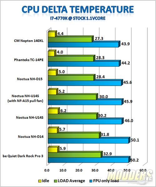 Stock i7-4770K 1.1Vcore Benchmark Results