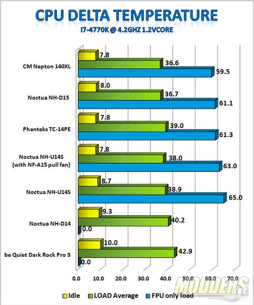 4.2GHz OC i7-4770K 1.2Vcore Benchmark Results