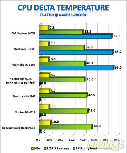 4.4GHz OC i7-4770K 1.2Vcore Benchmark Results