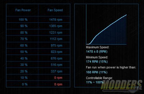 Fan Xpert 2 results for bundled NF-A15 fan