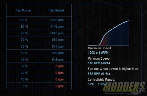 Fan Xpert 2 results for retail NF-A15 fan