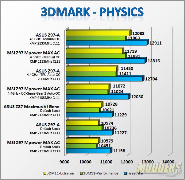 3DMark Benchmarks