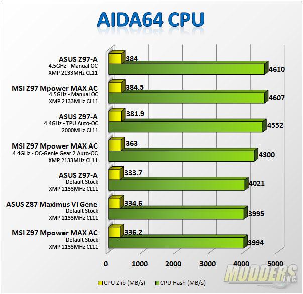 AIDA64 CPU Test
