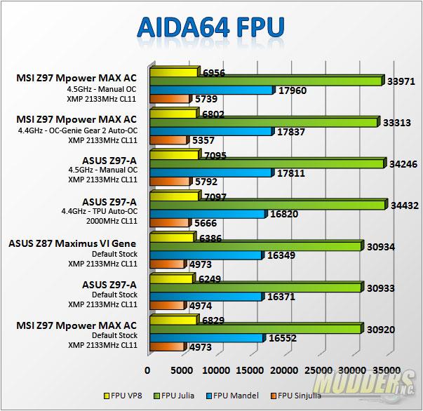 AIDA64 FPU Test