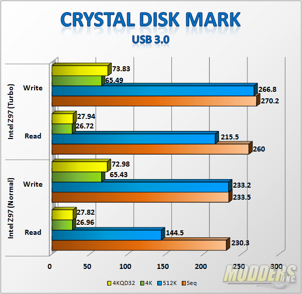 USB 3.0 CrystalDisk Mark