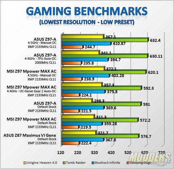Gaming Benchmarks