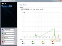 Turbo LAN Usage Graph