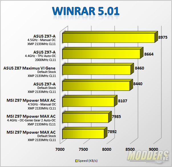WinRAR Benchmark