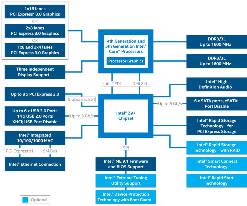 Official Intel Z97 Chipset Diagram