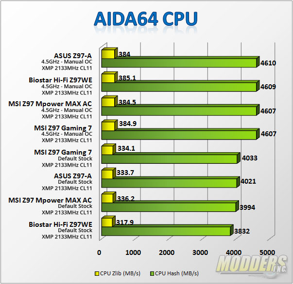 AIDA CPU Benchmarks