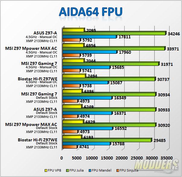 AIDA FPU Benchmark