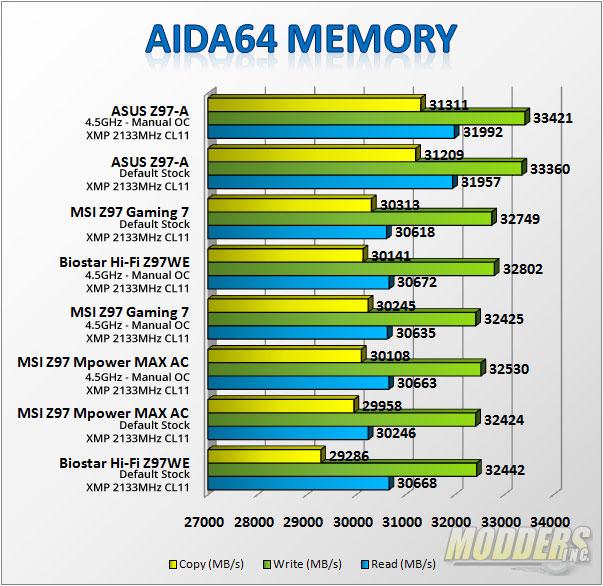 AIDA Memory Benchmarks