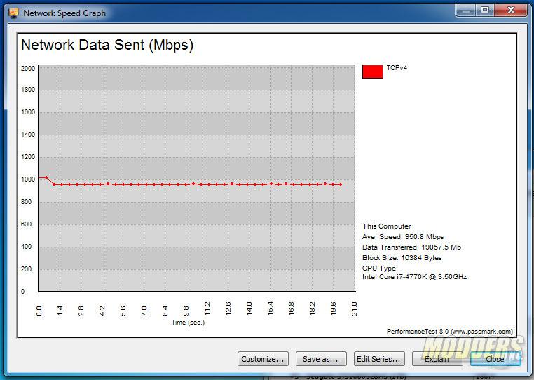 Performance Test Network Speed Graph