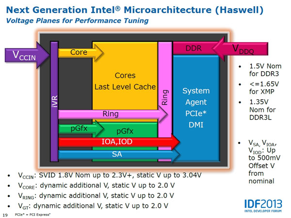 Intel Haswell Voltage Relationships