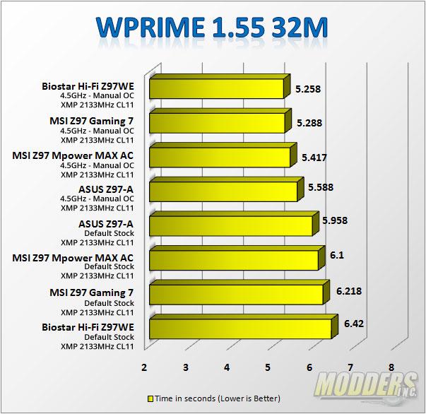wPrime 1.55 32M