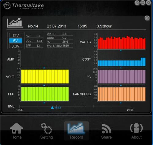 Thermaltake DPSApp provides Quantitative Data Management
