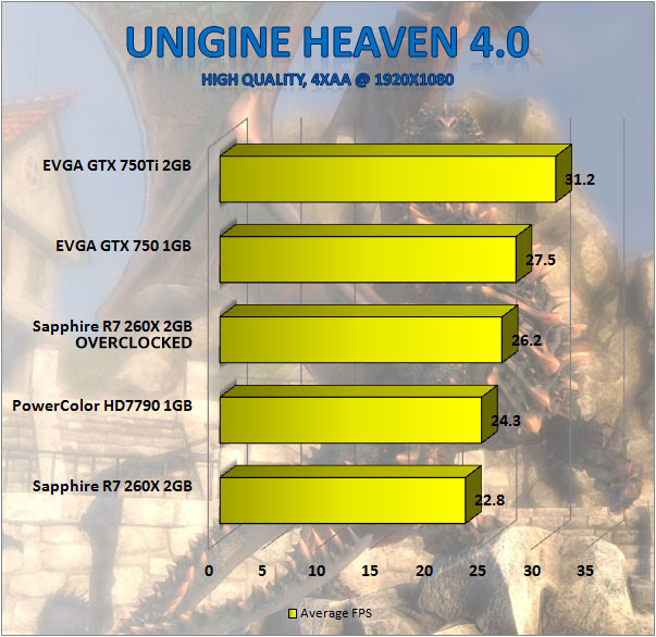 Sapphire R7 260X (100366-3L) Video Card Review — Page 4 of 5