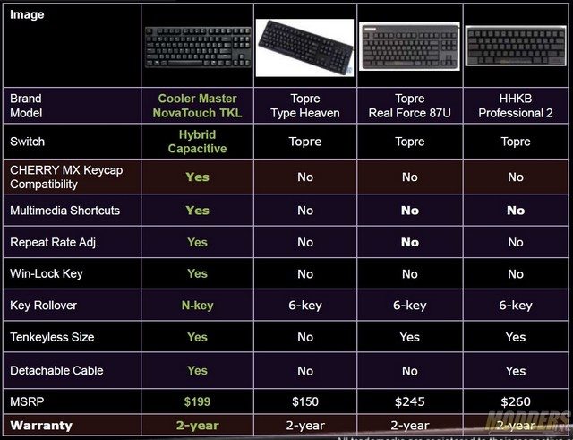 CM Storm NovaTouch TKL Premium Keyboard Review cherry mx, CM Storm, Cooler Master, CoolerMaster, Mechanical Keyboard, topre 1