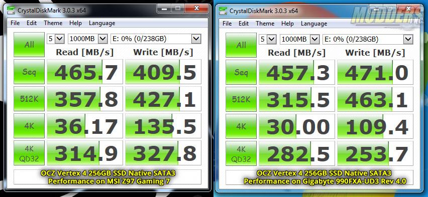 Intel Z97 vs AMD SB950 SATA3 Performance